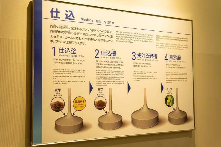 写真:アサヒビール北海道工場の仕込図