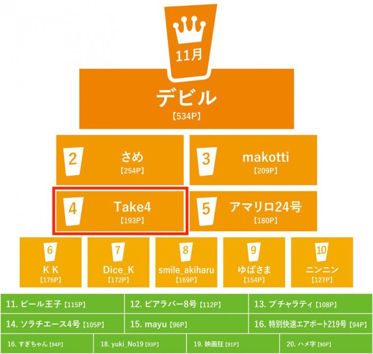 写真:札幌ビアラリー11月月間ランキング